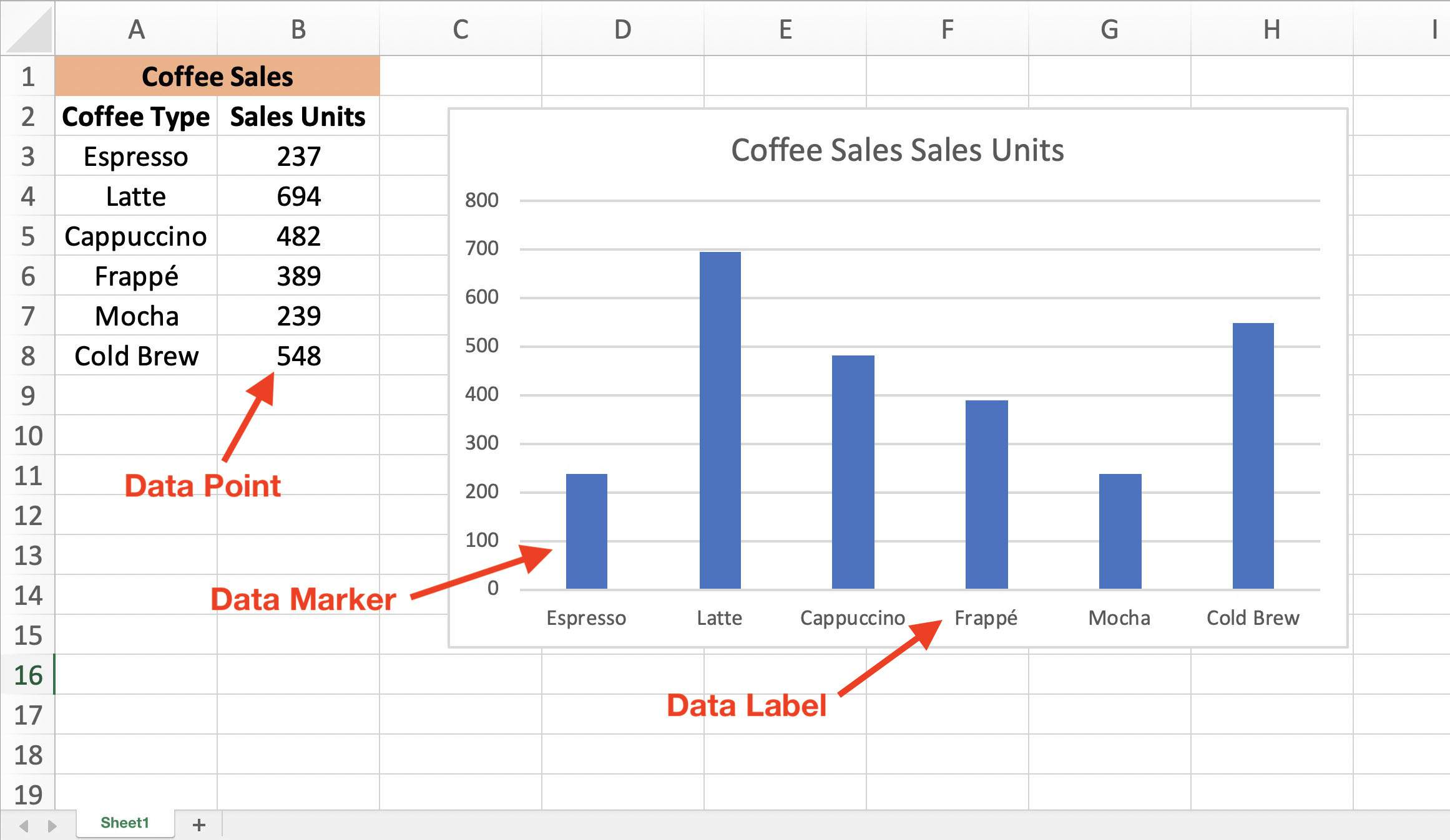 Excel Chart Data Series, Data Points, and Data Labels