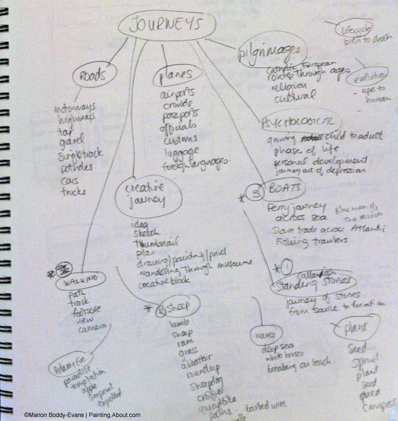 How to Brainstorm Art Ideas with a Mindmap