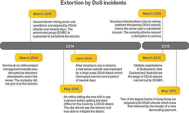 DDoS Extortion Hack