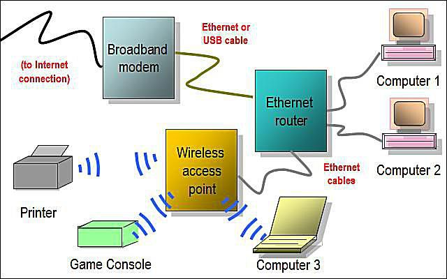 hybrid home network diagram featuring wired router and wireless access point