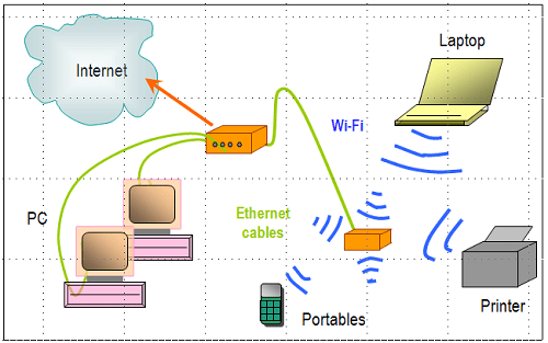 two router home network - diagram