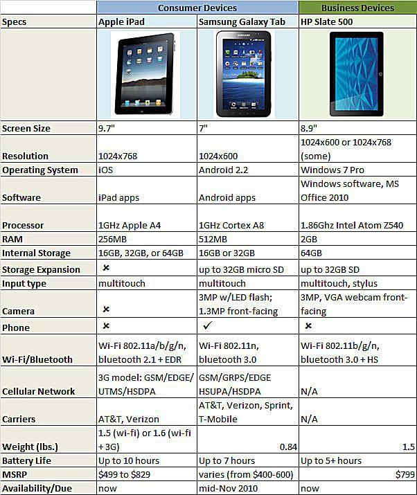 Slate Tablets Ipad Vs Galaxy Tab Vs Hp Slate 500