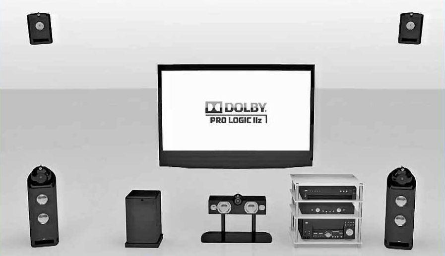 Dolby Prologic IIz Example