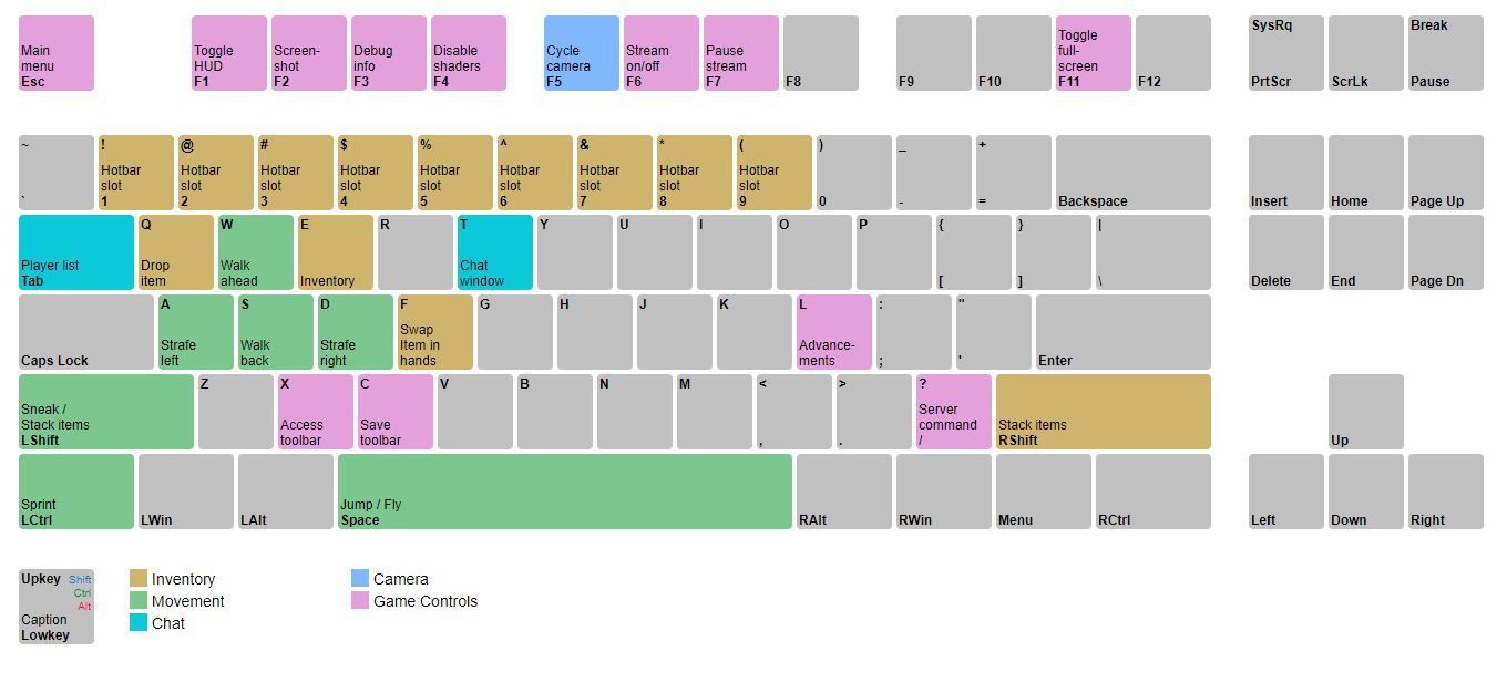 Minecraft PC controls visual guide for QWERTY keyboards