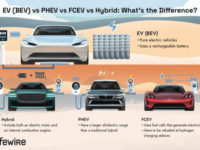 An illustration of the various types of EVs with explanations of how they differ from one another.
