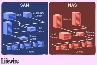 An illustration of the differences between SAN and NAS.