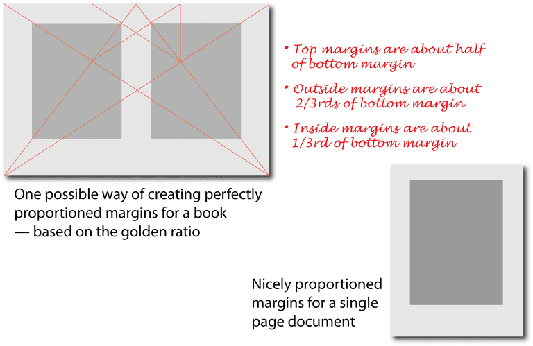 What are the margins for a book?