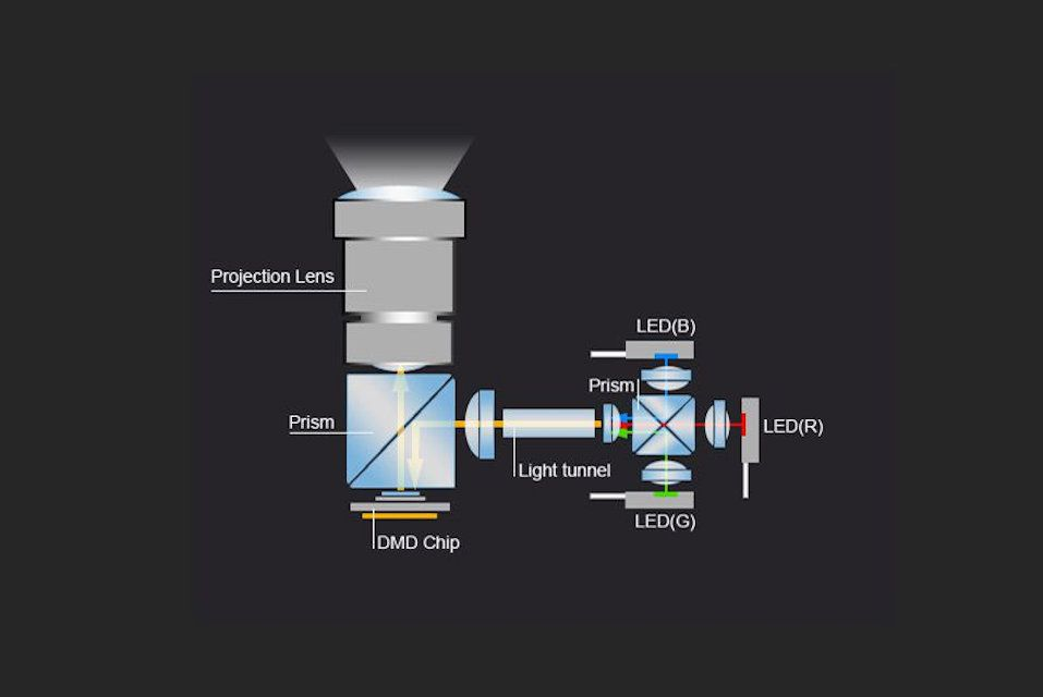 Video Projector LED Light Source - Generic Example