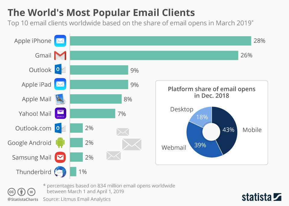 Most popular email clients as of March 2019