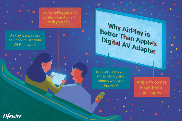 An illustration of reasons why AirPlay is better than Apple's Digital AV Adapter.