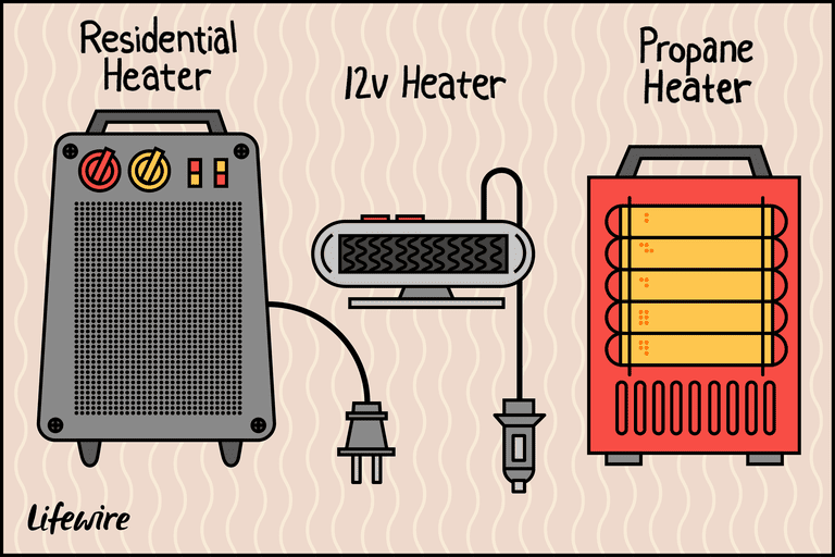 Illustration of three types of portable car heaters: residential, 12v, and Propane