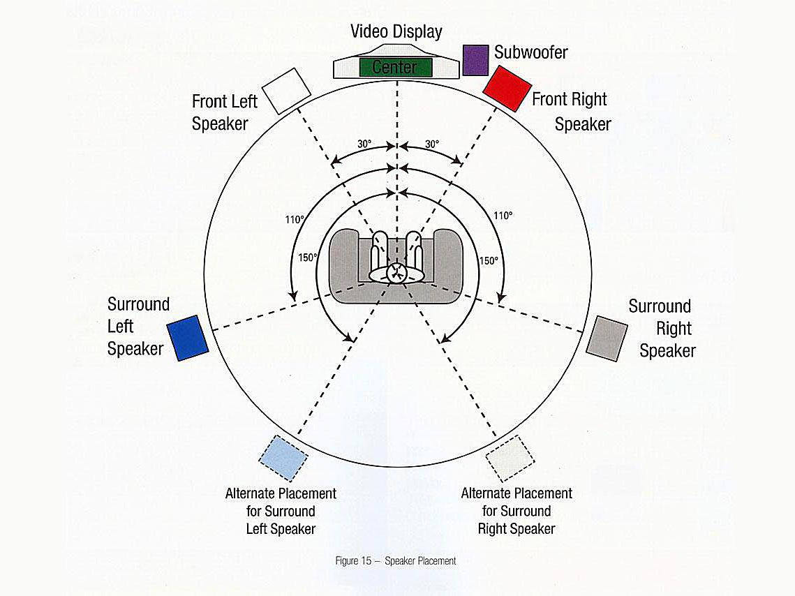 placing loudspeakers and subwoofers in a home theater Home Phone Diagram