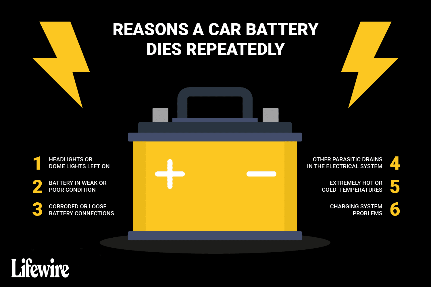 6 Reasons Your Car Battery Keeps Dying