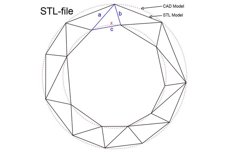 The differences between CAD and STL Models