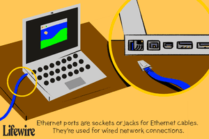 Illustration of an Ethernet port on a laptop, both wide view and up close