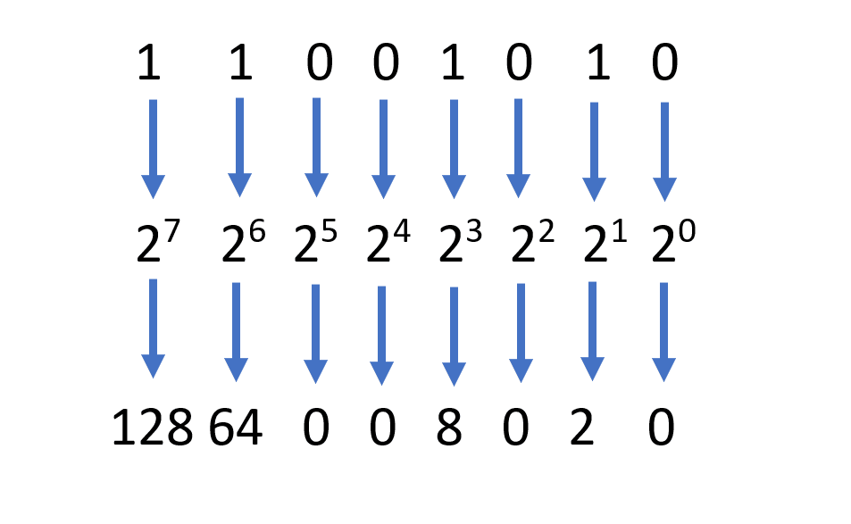 Image of calculating a binary number