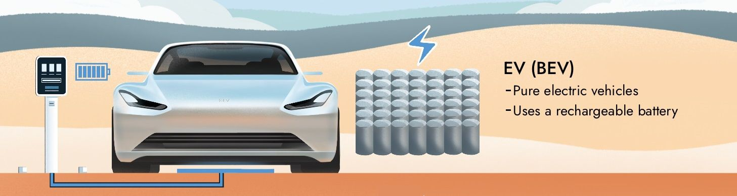 An illustration of an EV being charged with a brief explanation of what EVs are.