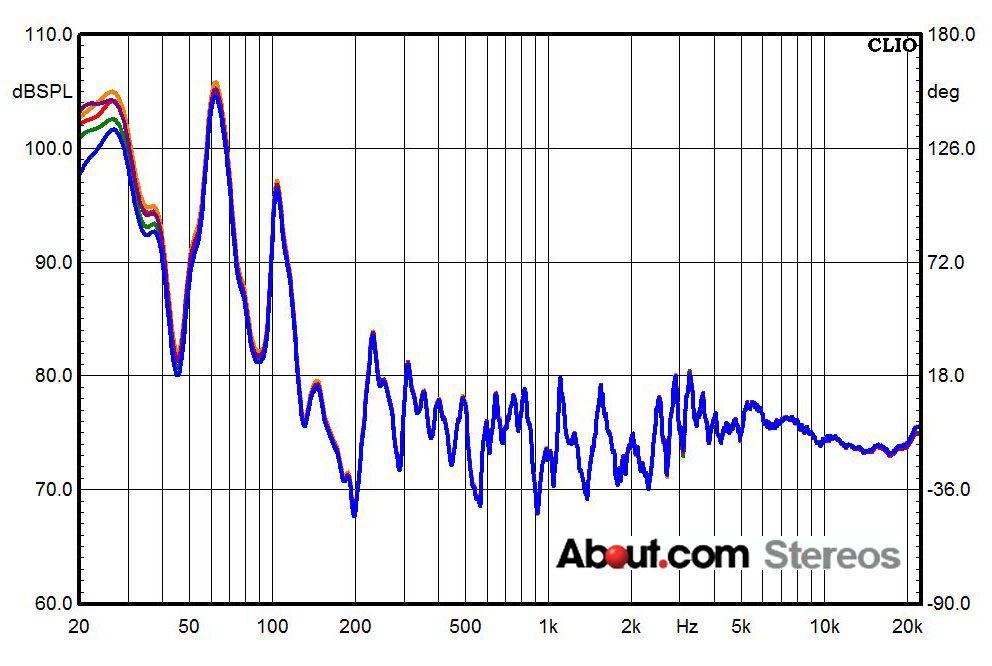 Audio phase testing