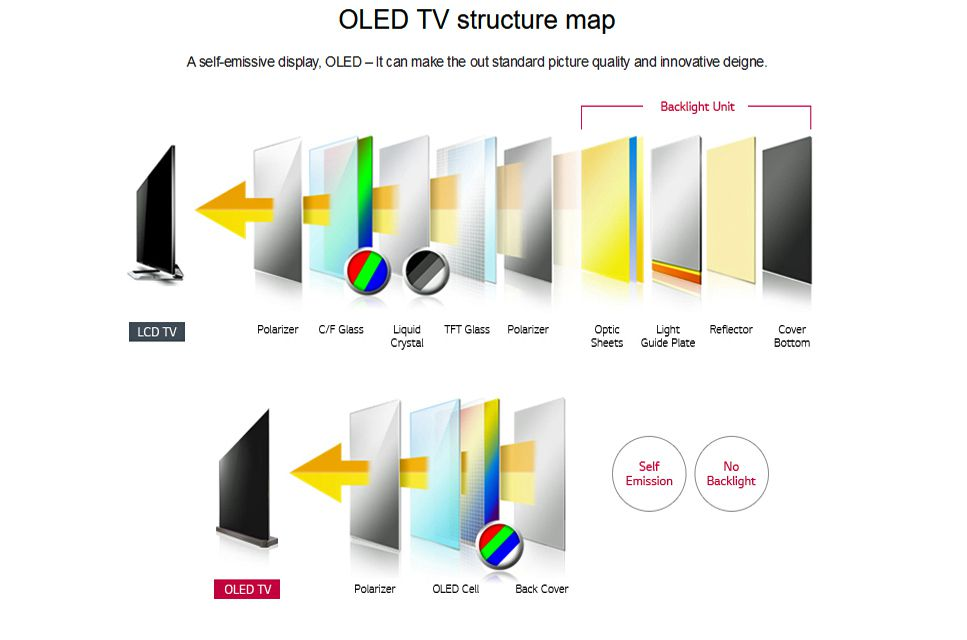 LCD vs OLED Structure