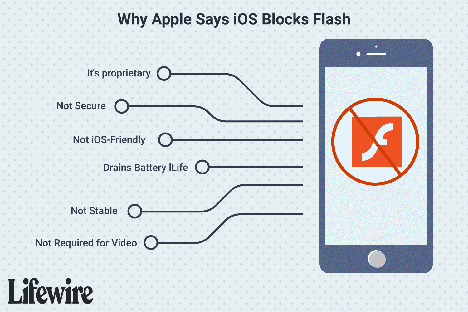 how to view flash player on iphone