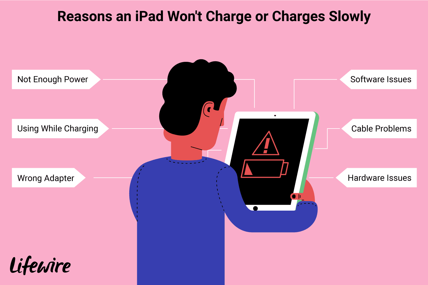 An Ipad That Won T Charge Or Charges Slowly