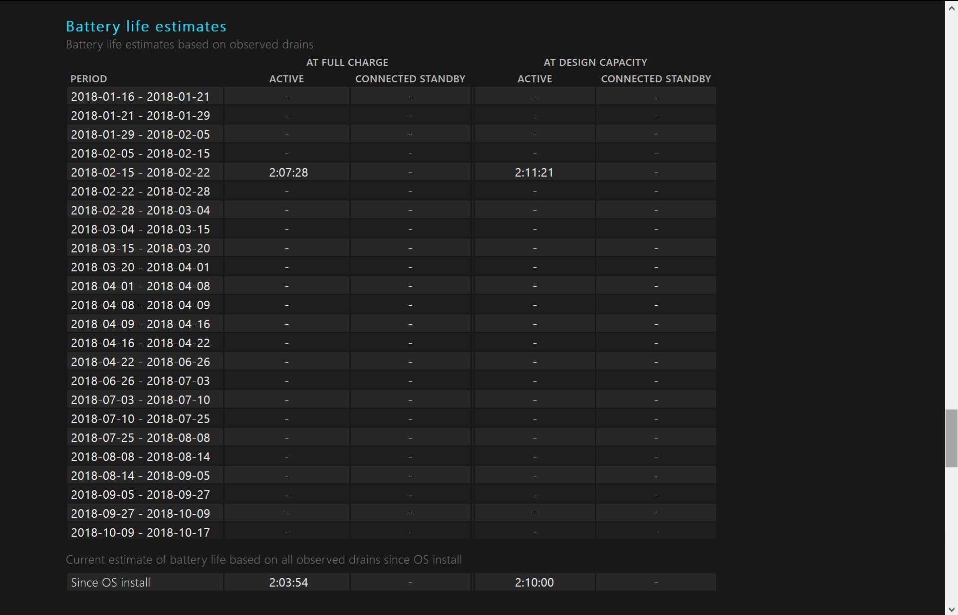 A screenshot showing battery life estimates on a Windows 10 laptop.