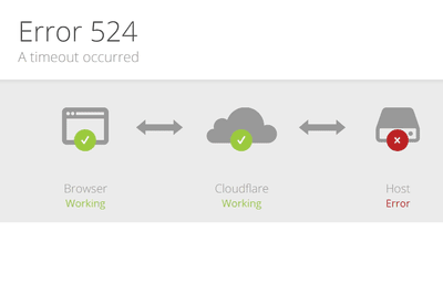 Error 524 from Cloudflare