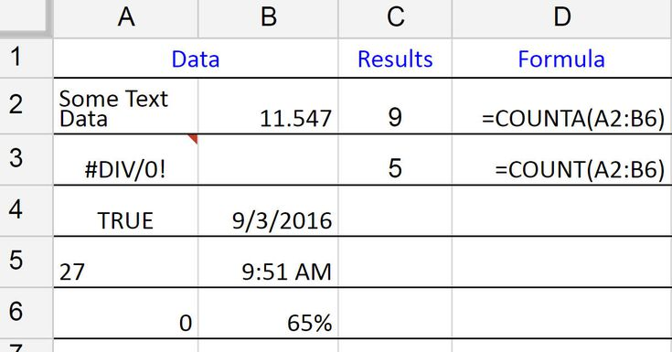 Count All Types of Data with Google Spreadsheets COUNTA