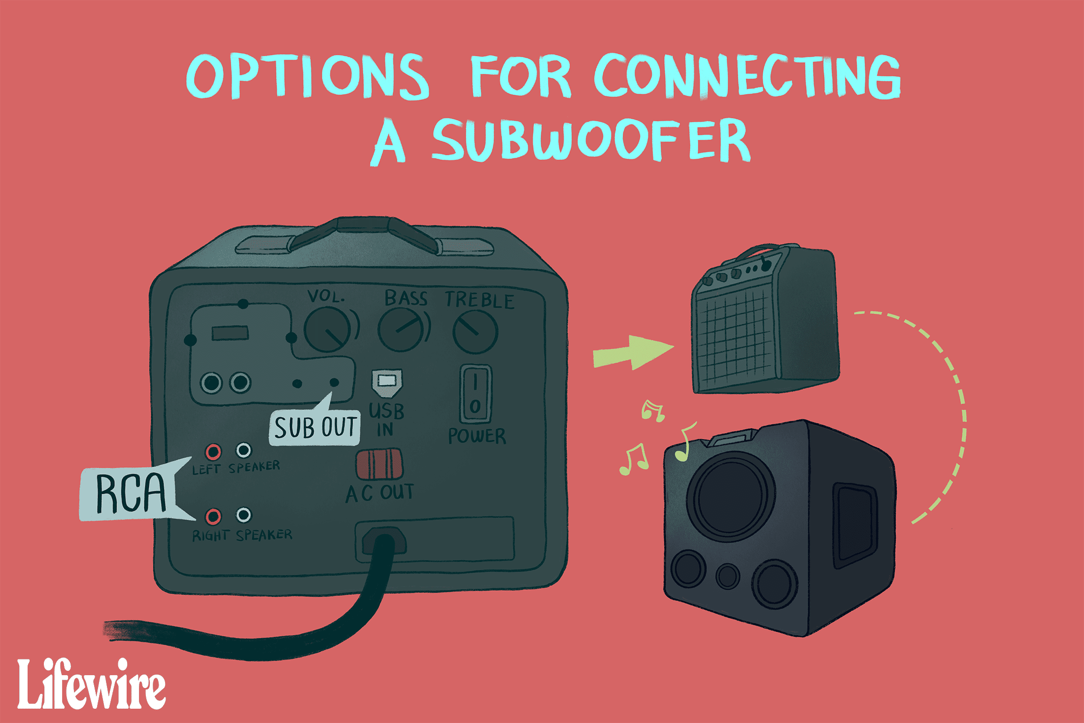 how to connect a subwoofer to a receiver or amplifier  lifewire