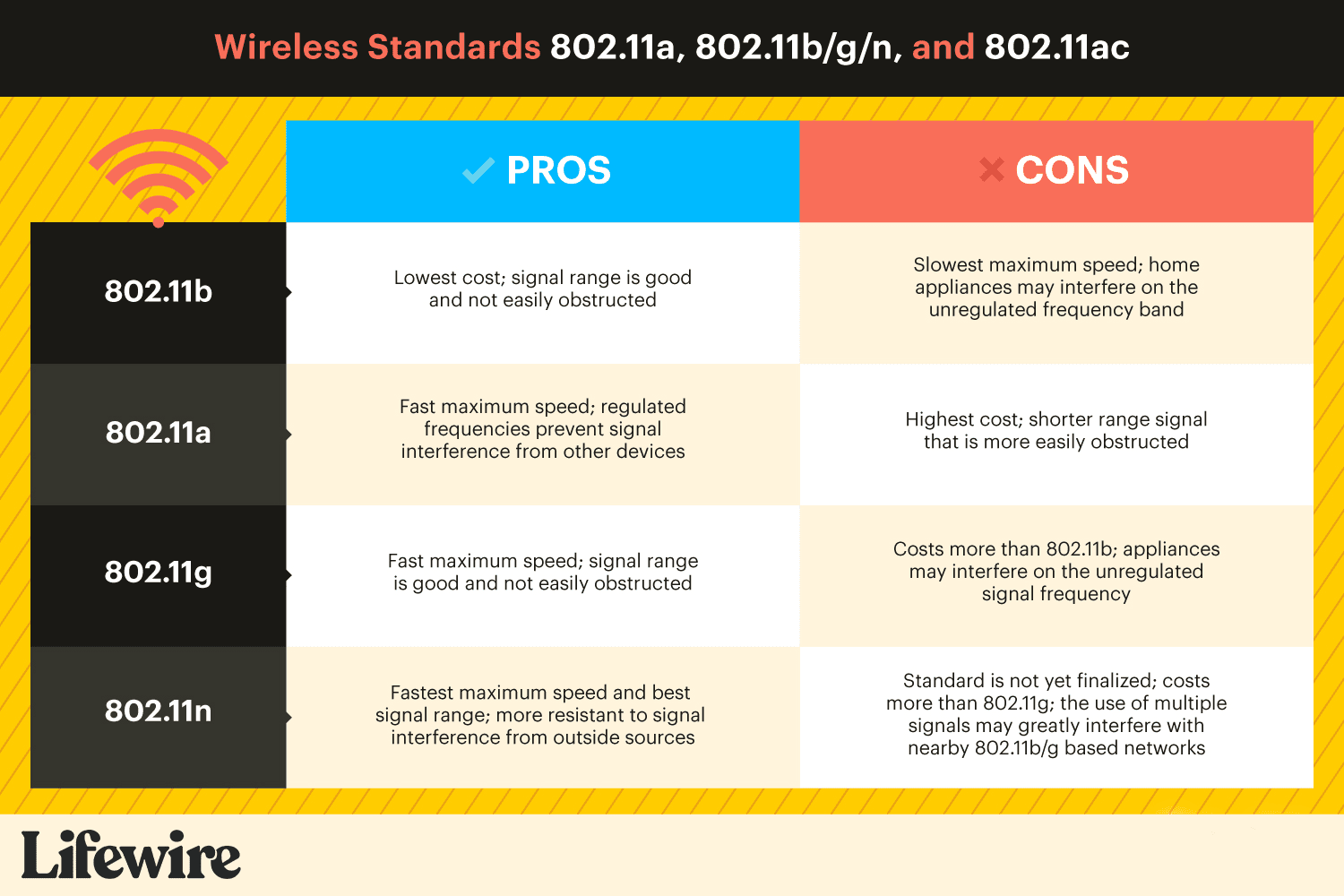 A comparison chart of the Pros and Cons of the wireless standards 802.11ac, 802.11n, and 802.11g.