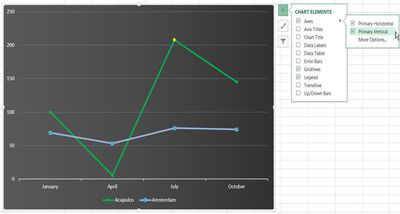 Show/Hide Chart Axis in Excel