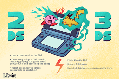 Illustration showing kirby, pikachu, and the difference between the Nintendo 3DS and 2DS
