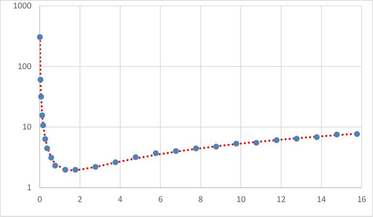 A graph made using Excel Solver.