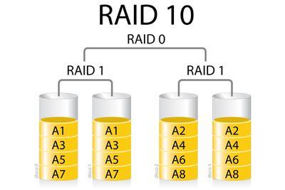 RAID 10 illustration