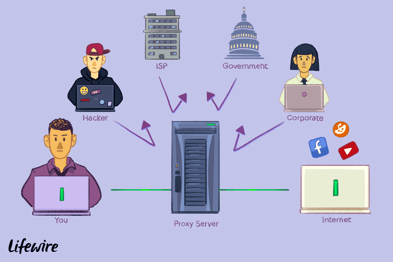 Illustration of a proxy server handling various end points like the government, hackers, and ISPs