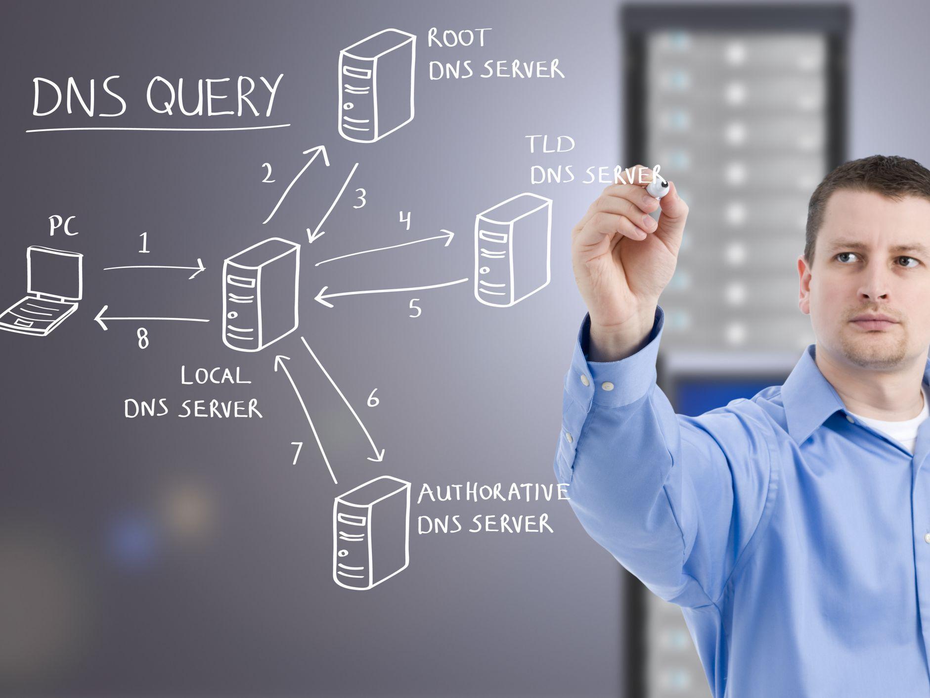 Solve DNS Server Not Responding Errors on Your Network