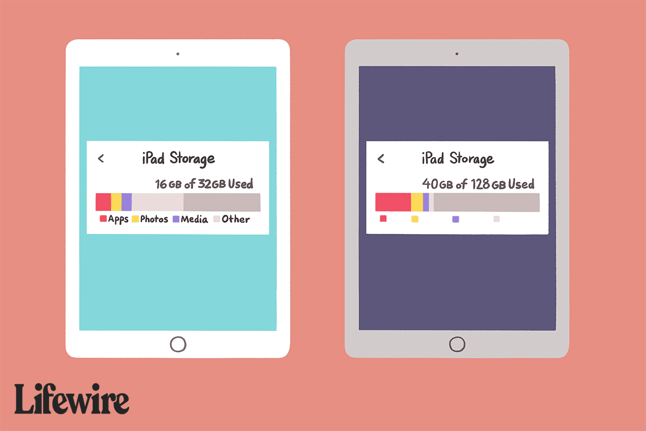 Two iPads showing storage capacities on each