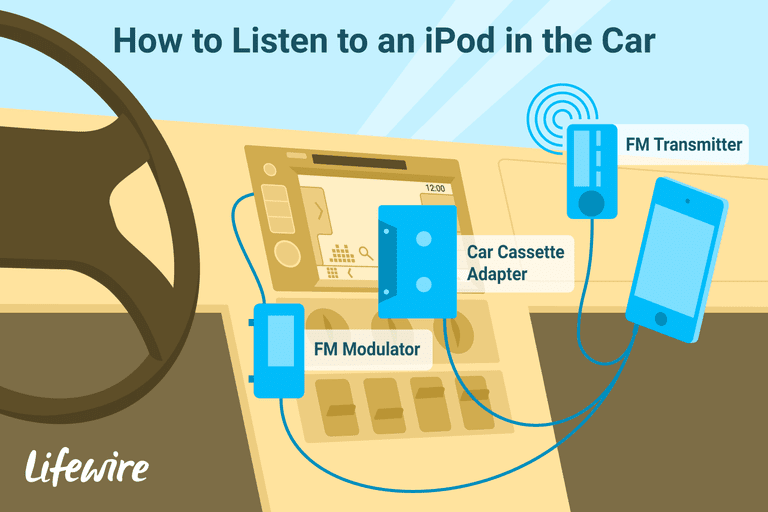 An illustration of the way to connect an iPod to a radio in the car.