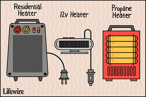 Three types of portable car heaters: residential, 12v, and propane