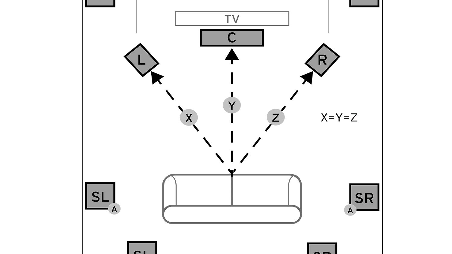 Connection 5.1 Surround Sound Wiring Diagram from www.lifewire.com