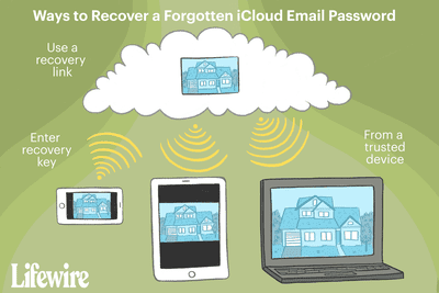 The ways to recover a forgotten iCloud email password.