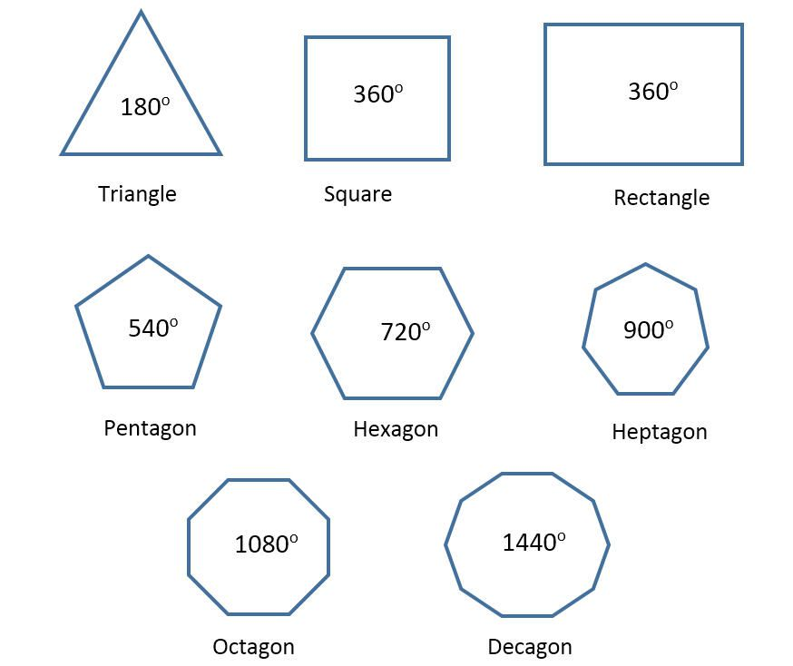 Polygon Geometry Pentagons Hexagons And Dodecagons
