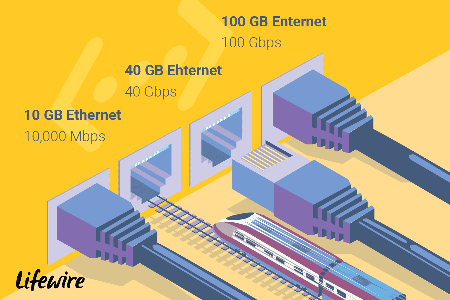 How Fast Is Ether Networking
