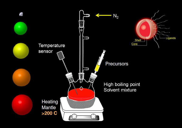 Quantum Dot Structure and How They Are Made