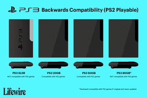 An illustration explaining which PS3 consoles are backwards compatible with PS2 games.