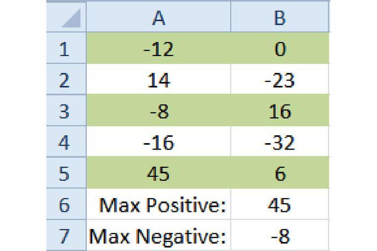 Data in an excel sheet