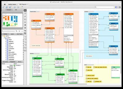 MySQL's GUI Client Running on macOS