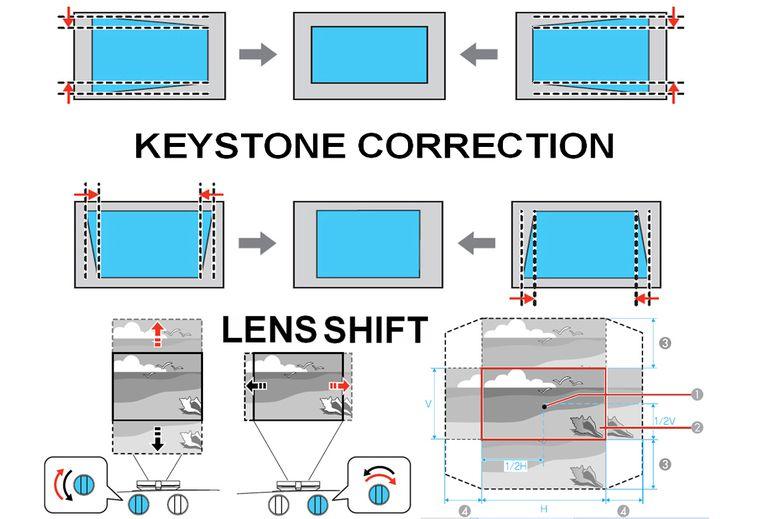 Keystone Correction vs Lens Shift Examples