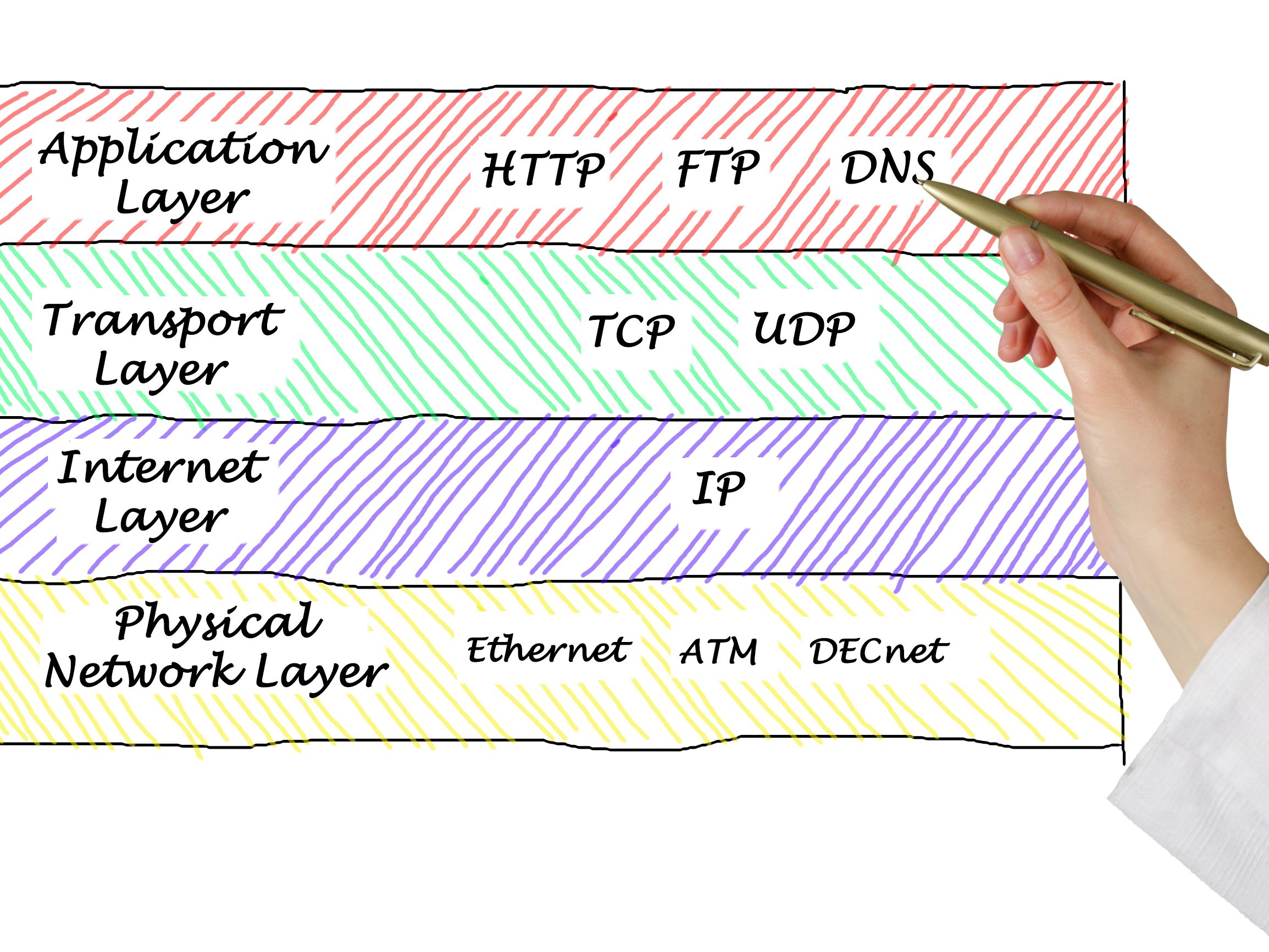 List of TCP Ports and UDP Ports (Well-Known)