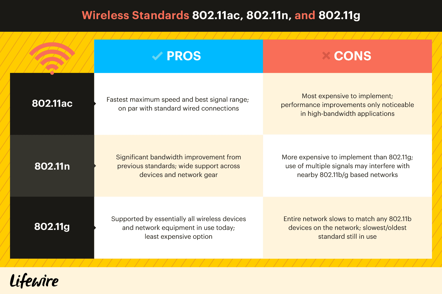 A comparison chart of the Pros and Cons of the wireless standards 802.11sc, 802.11n, and 802.11g.